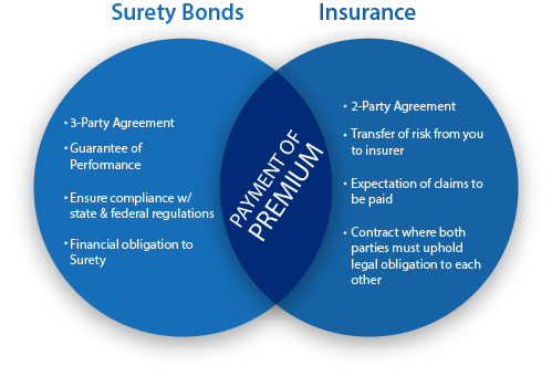 Image Result For Business Surety Bond