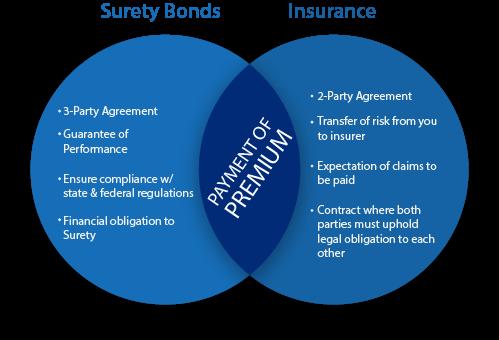 Surety Bond Insurance Lance Surety Bonds