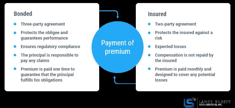 bonded-vs-insured-differences