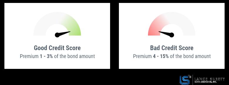 surety-bond-cost-credit-score