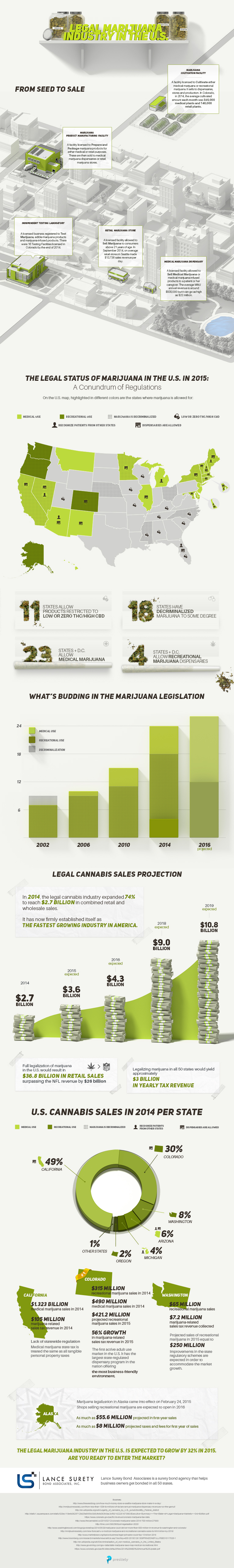 Marijuana-Industry-US-Infographic