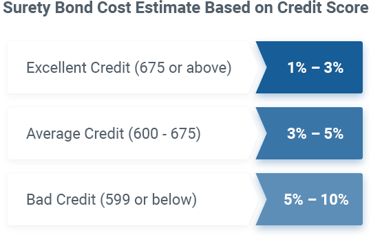 Surety bond cost markets based on credit score