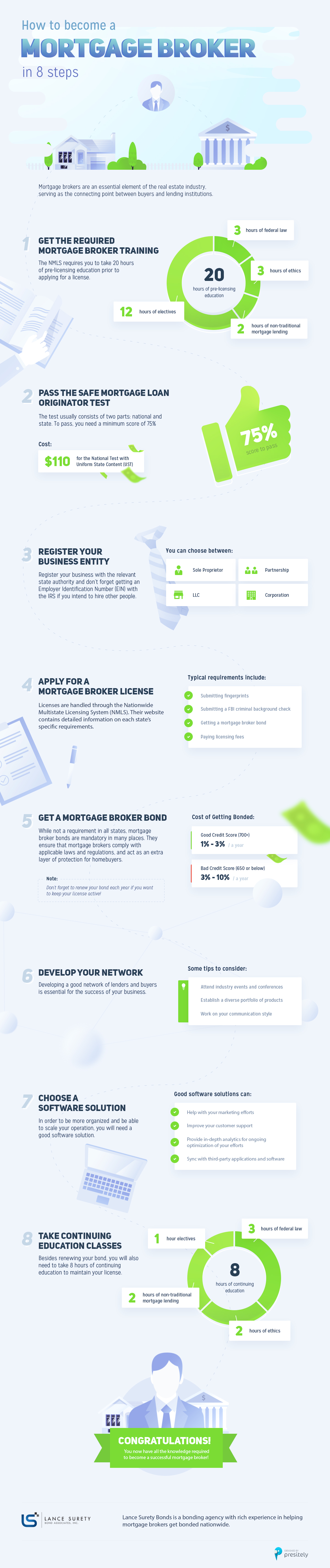 How to Become a Mortgage Broker Infographic